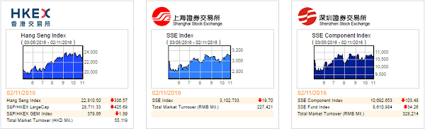 Chinese Stock Market Index