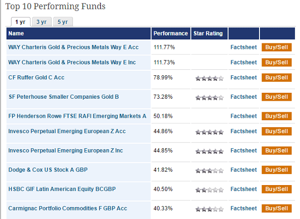 Mutual Funds UK